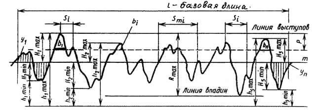 Шероховатость поверхности ra и rz отличие
